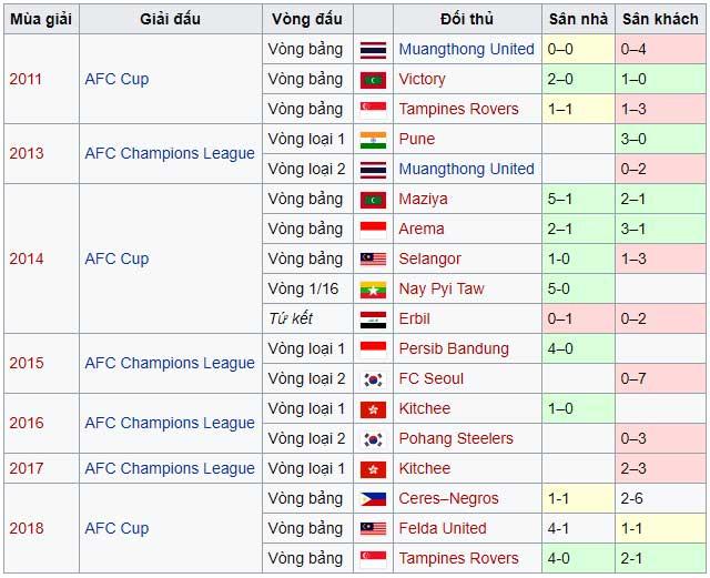 Kết quả thi đấu tại đấu trường châu lục của HanoiFC