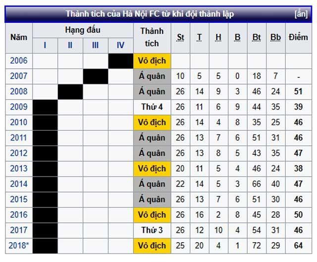 Thành tích của CLB Hà Nội FC từ 2006 - 2018